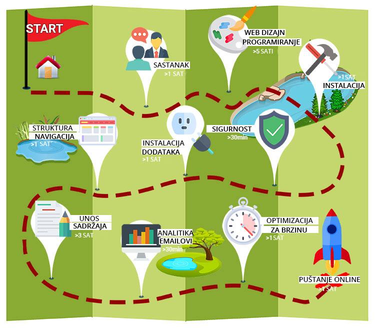 Infografika: vrijeme potrebno za izradu jednostavnije web stranice