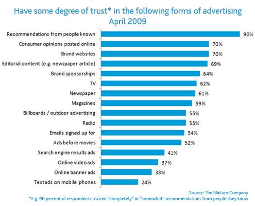Vjera u online (i Google) recenzije: 90% ljudi vjeruje recenzijama svojim poznanika a 70% njih ostalim ljudima. S druge strane, određenim vrstama reklama vjeruje samo 24% ispitanika