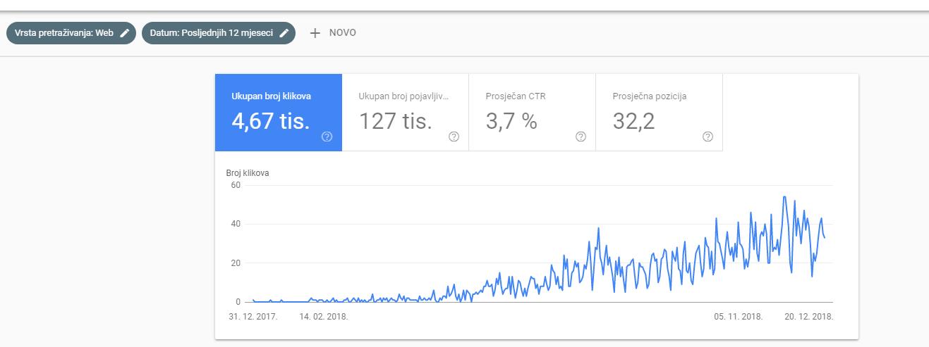Ovo je statistika za blog neomedia.hr. Na konkretnom primjeru može se vidjeti koliko je bitno održavati blog.