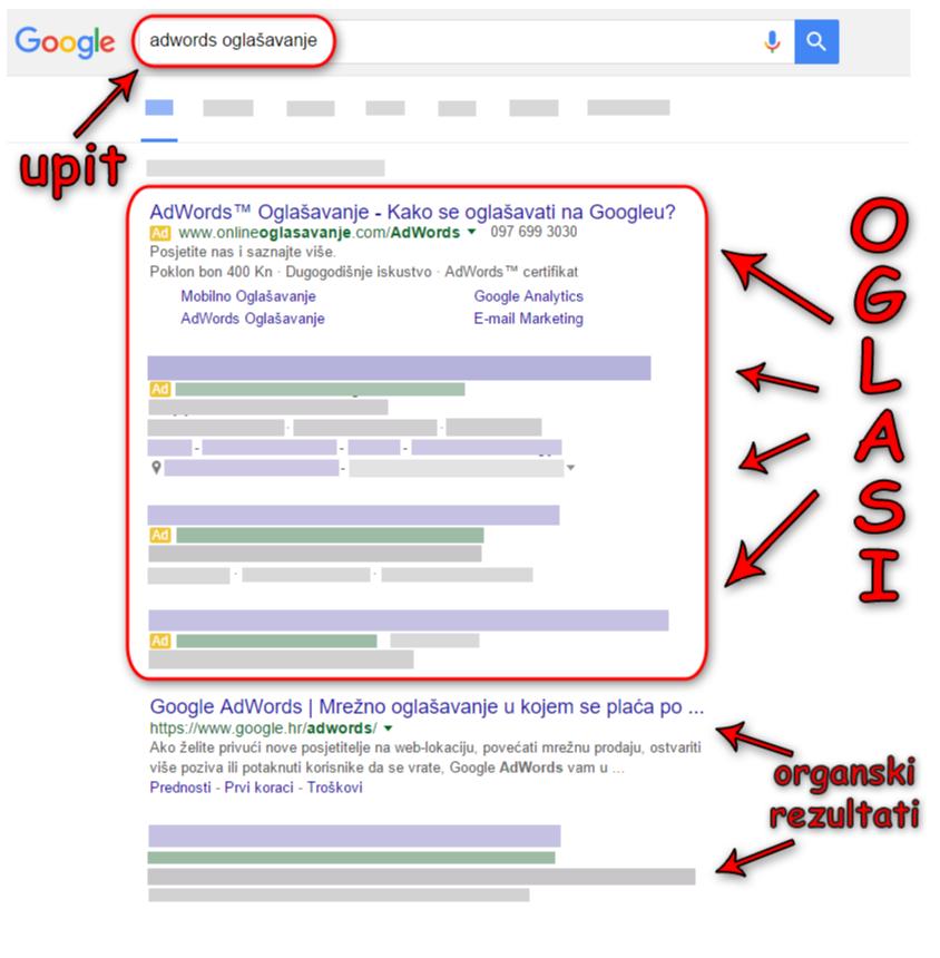 Google Ads je način da svoju tvrtku oglašavate pomoću ciljanog internetskog marketinga